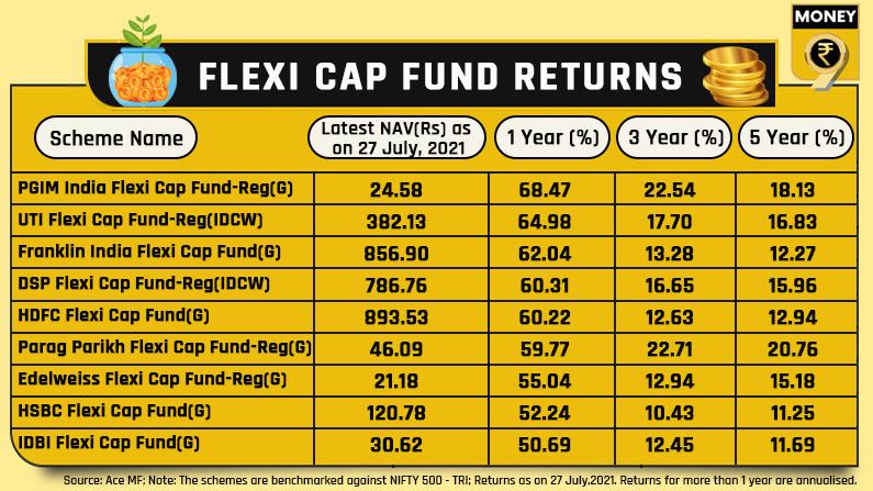 Flexi cap returns