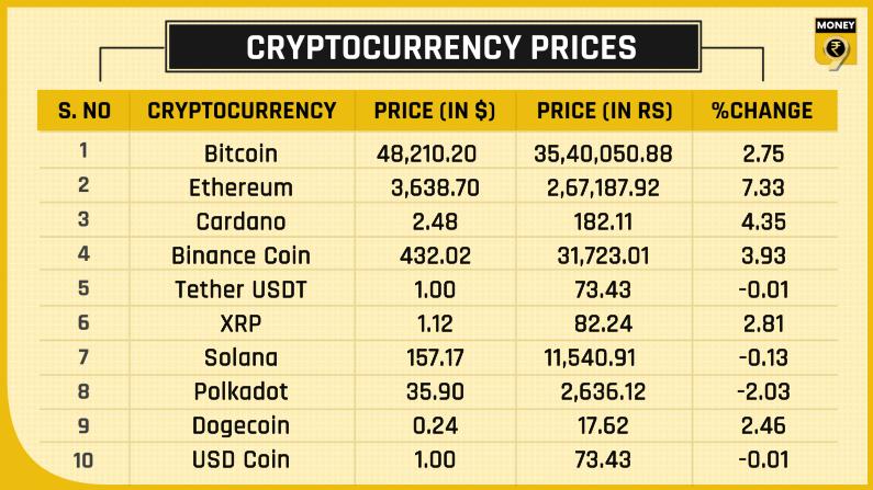 top crypto prices