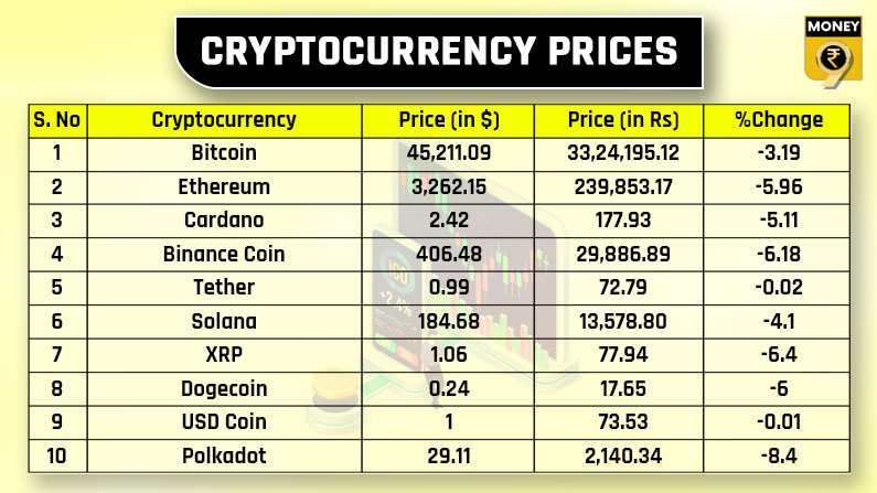 top 10 crypto prices September 11