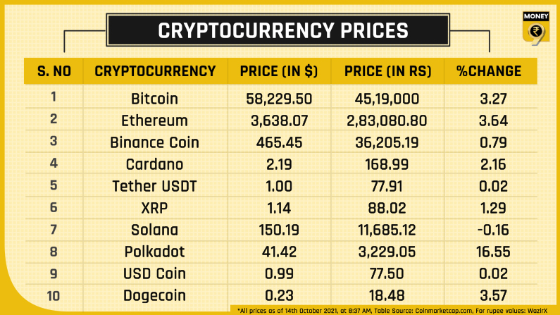 top 10 crypto prices